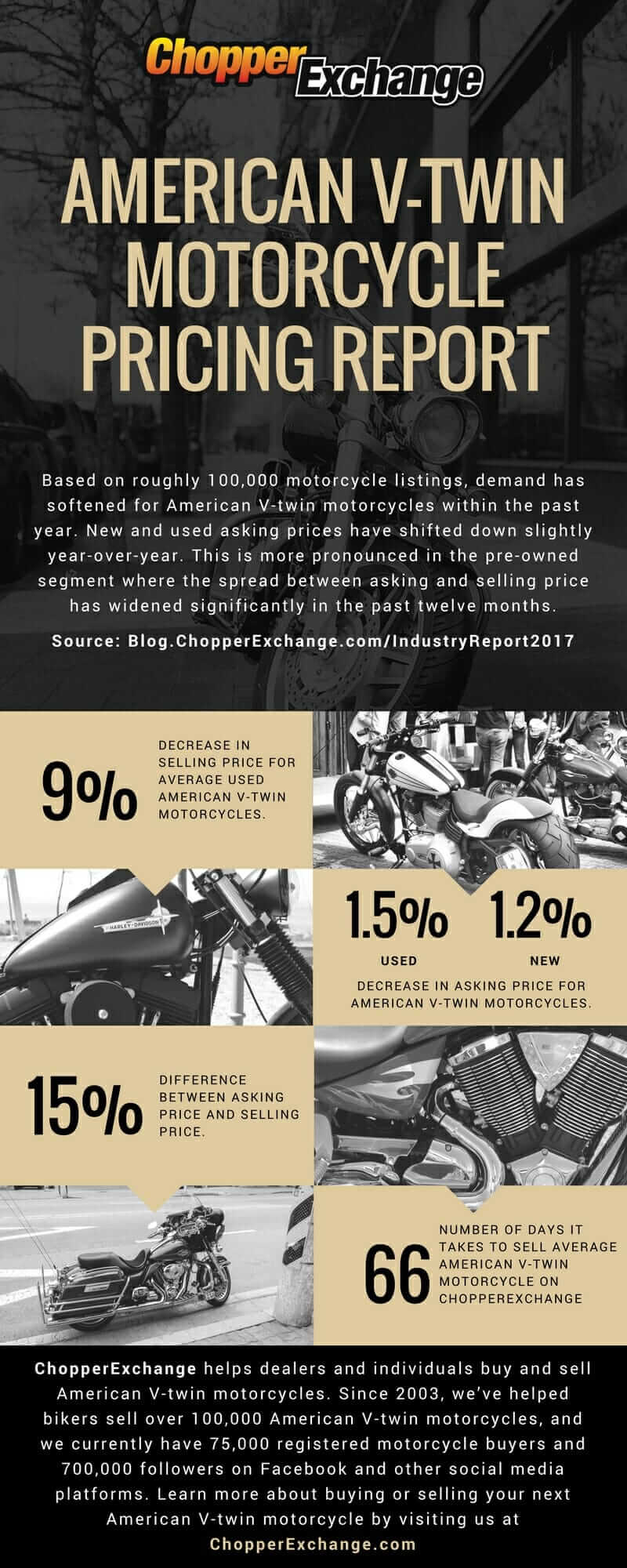 American V-twin Motorcycle Pricing Report 2017 by ChopperExchange